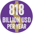 $818 billion USD per year