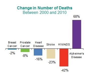 Change in Number of Deaths 2000-2010