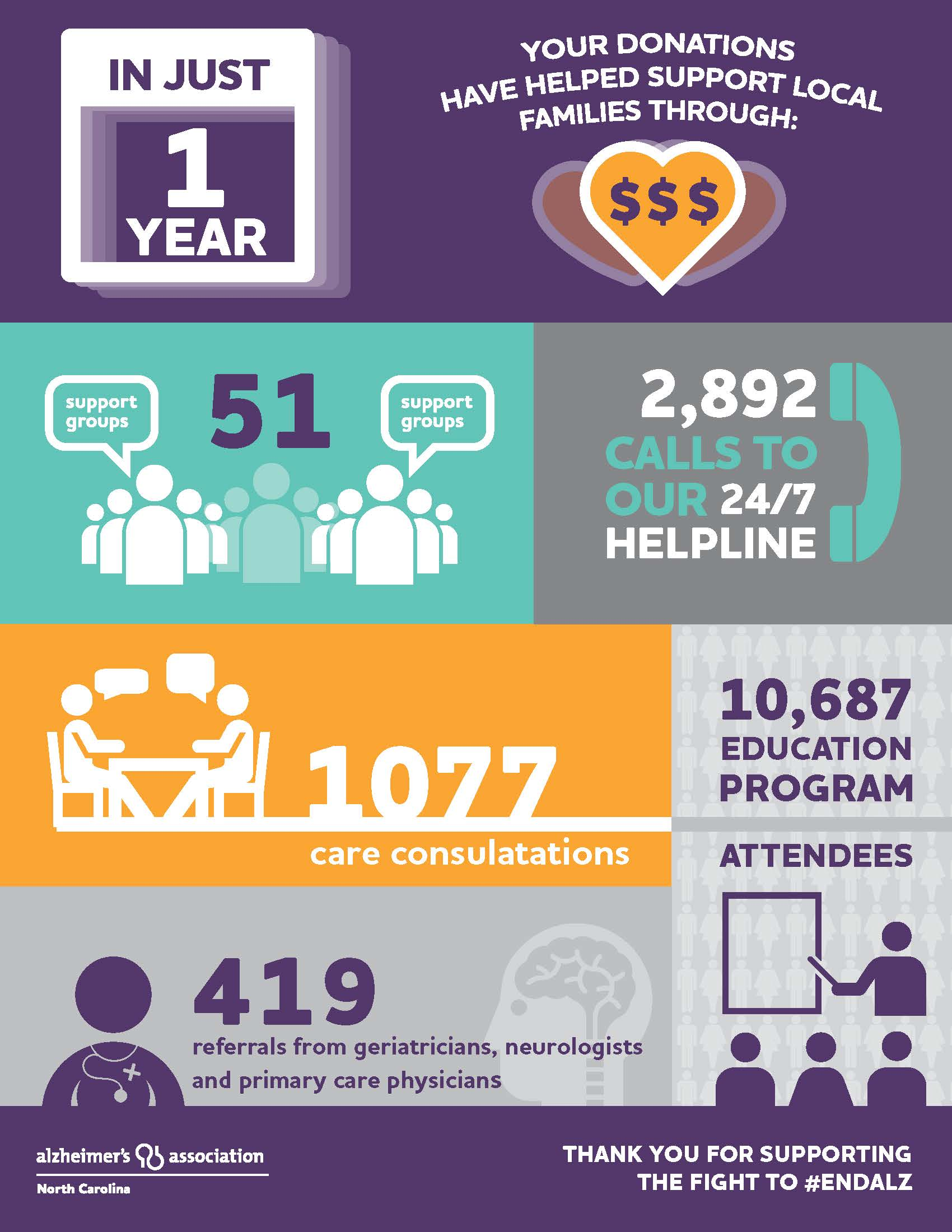 NC_ALZ_Care&Support_Infographic (1).jpg